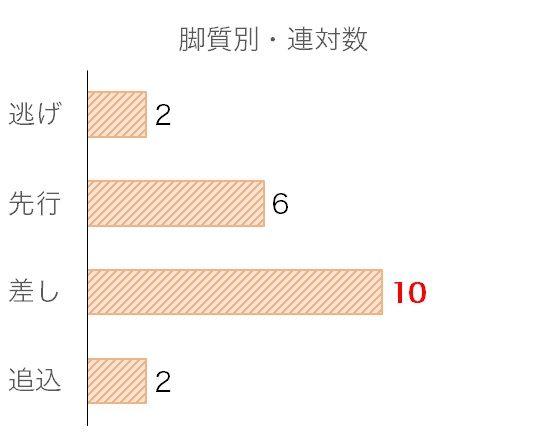 ジャパンカップのデータ予想・過去10年脚質別分析データ