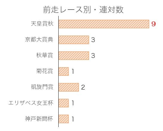 ジャパンカップのデータ予想・過去10年前走レース別分析データ