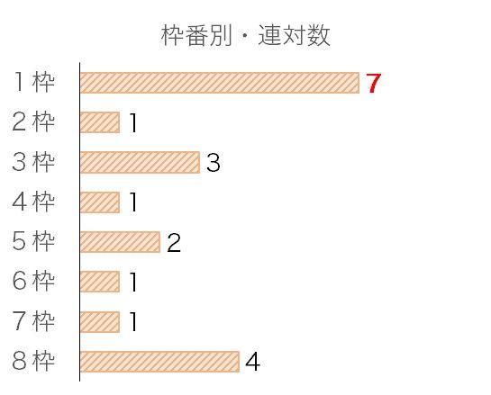 ジャパンカップのデータ予想・過去10年枠番データ
