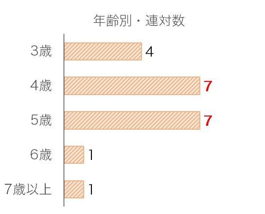 京阪杯のデータ予想・過去10年年齢別分析データ