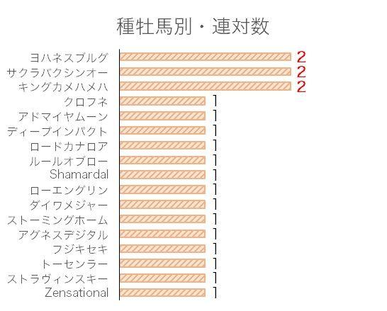 京阪杯のデータ予想・過去10年血統分析データ