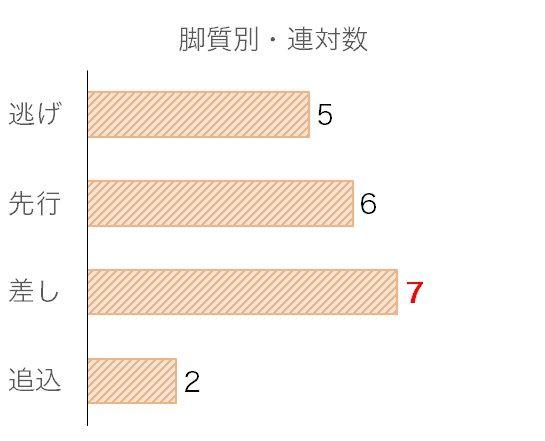 京阪杯のデータ予想・過去10年脚質別分析データ
