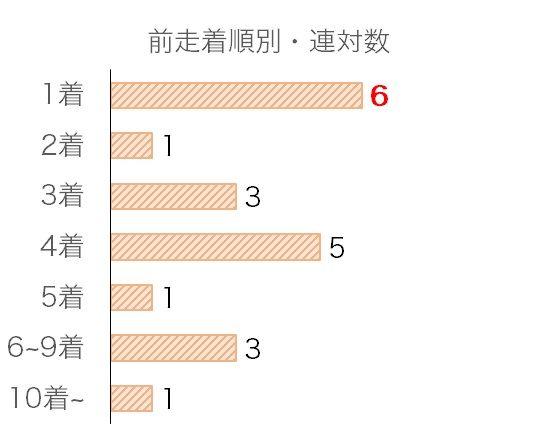 京阪杯のデータ予想・過去10年前走着順別分析データ