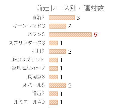 京阪杯のデータ予想・過去10年前走レース別分析データ