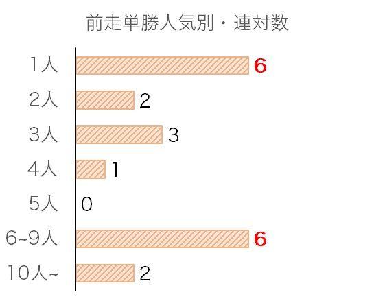 京阪杯のデータ予想・過去10年前走単勝人気別分析データ