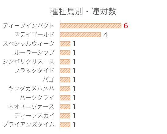 菊花賞のデータ予想・過去10年血統分析データ