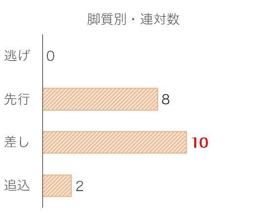 菊花賞のデータ予想・過去10年脚質別分析データ