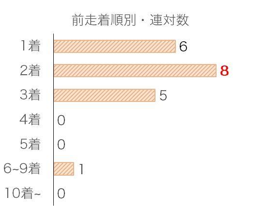 菊花賞のデータ予想・過去10年前走着順別分析データ