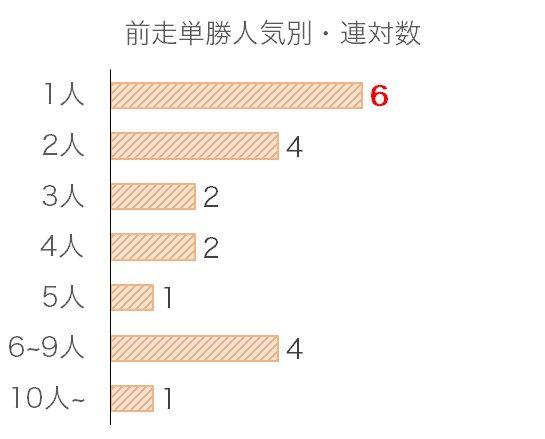 菊花賞のデータ予想・過去10年前走単勝人気別分析データ