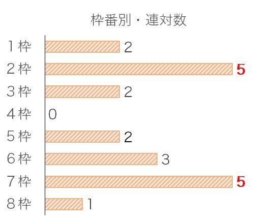 菊花賞のデータ予想・過去10年枠番データ