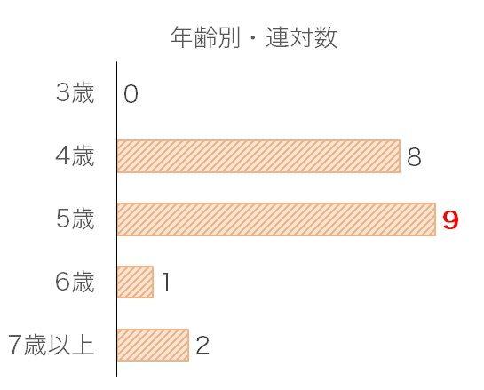 京都大賞典のデータ予想・過去10年年齢別分析データ