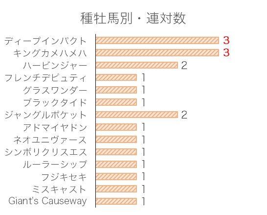 京都大賞典のデータ予想・過去10年血統分析データ