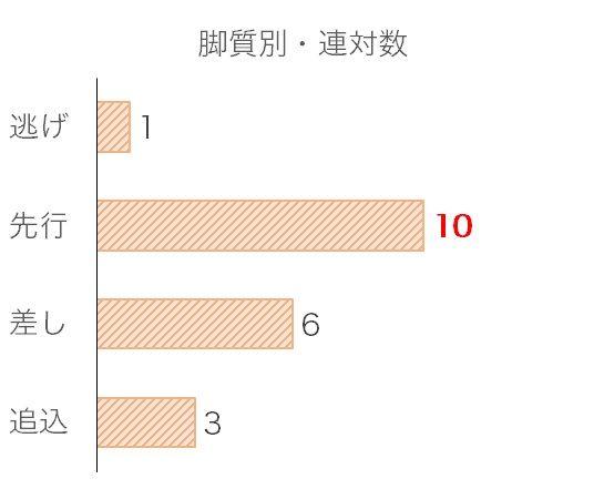京都大賞典のデータ予想・過去10年脚質別分析データ