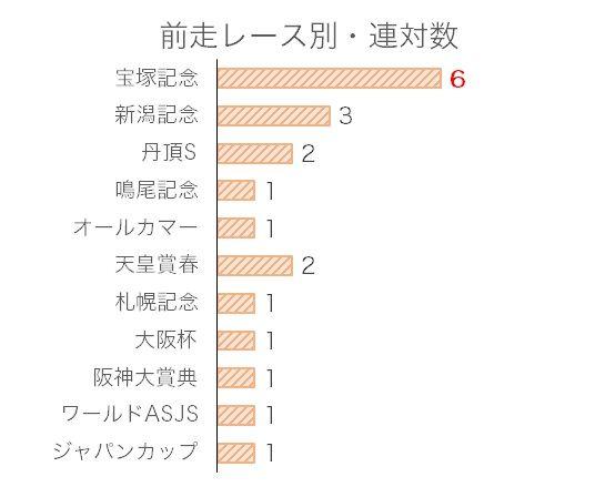 京都大賞典のデータ予想・過去10年前走レース別分析データ