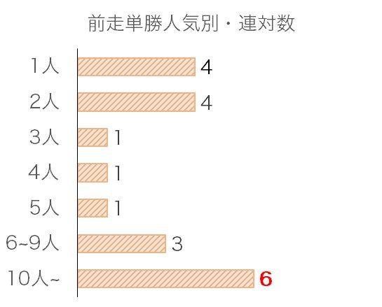京都大賞典のデータ予想・過去10年前走単勝人気別分析データ