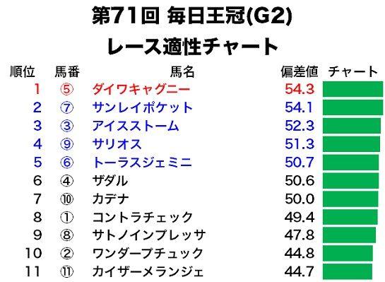 毎日王冠のレース適性予想・適性チャート