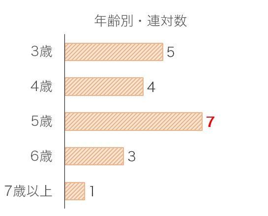 武蔵野Sのデータ予想・過去10年年齢別分析データ