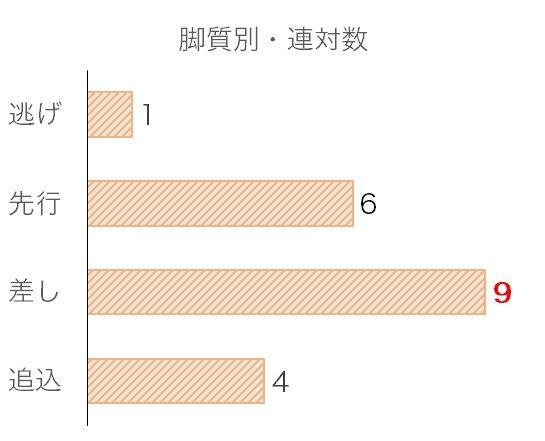 武蔵野Sのデータ予想・過去10年脚質別分析データ