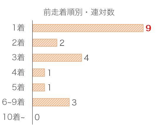 武蔵野Sのデータ予想・過去10年前走着順別分析データ