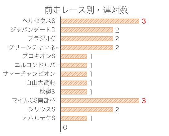 武蔵野Sのデータ予想・過去10年前走レース別分析データ