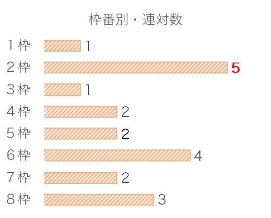 武蔵野Sのデータ予想・過去10年枠番データ