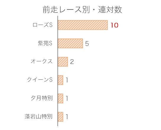 秋華賞のデータ予想・過去10年前走レース別分析データ