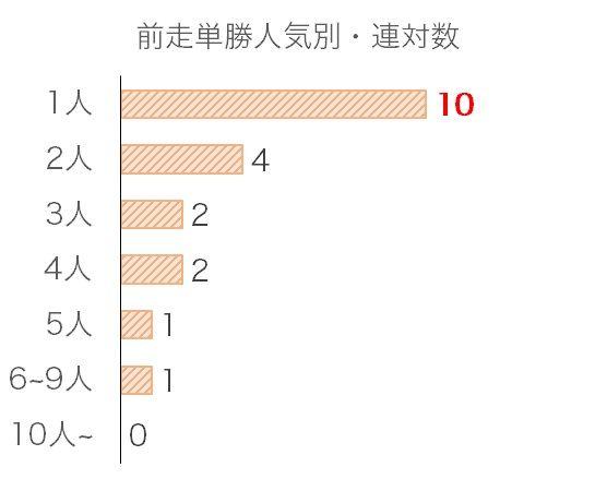 秋華賞のデータ予想・過去10年前走単勝人気別分析データ