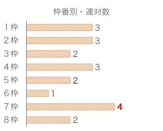 秋華賞のデータ予想・過去10年枠番データ