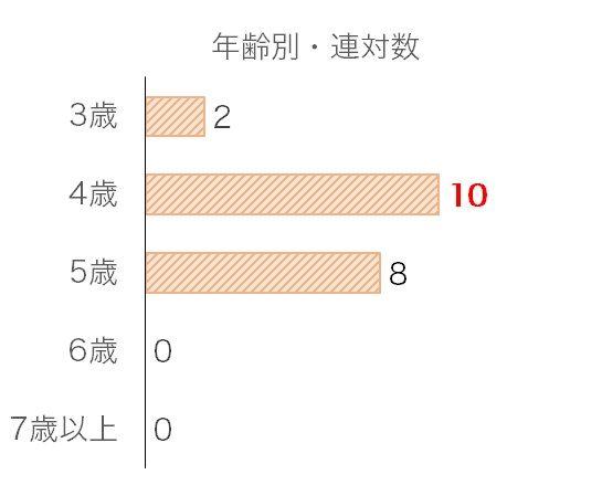 天皇賞・秋のデータ予想・過去10年年齢別分析データ