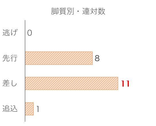 天皇賞・秋のデータ予想・過去10年脚質別分析データ