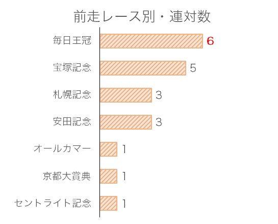天皇賞・秋のデータ予想・過去10年前走レース別分析データ