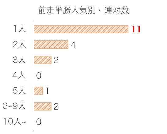 天皇賞・秋のデータ予想・過去10年前走単勝人気別分析データ