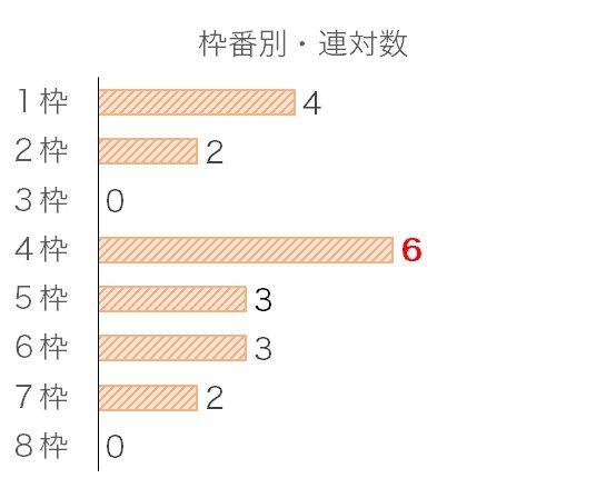 天皇賞・秋のデータ予想・過去10年枠番データ