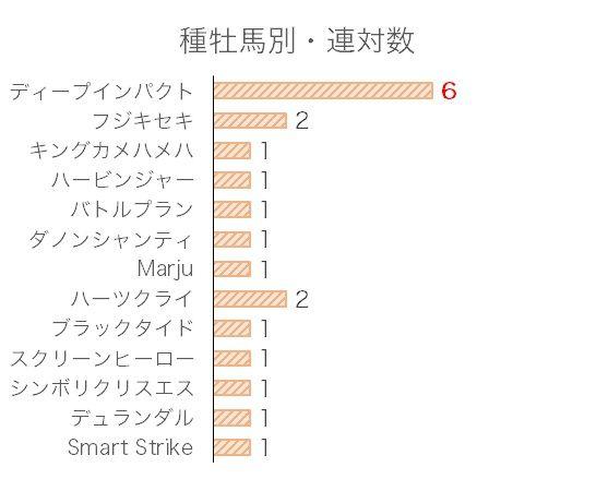 東京スポーツ杯2歳Sのデータ予想・過去10年血統分析データ