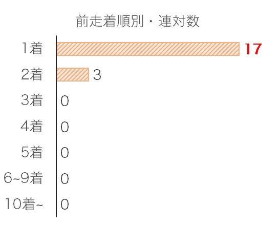 東京スポーツ杯2歳Sのデータ予想・過去10年前走着順別分析データ