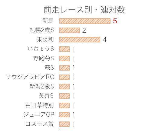 東京スポーツ杯2歳Sのデータ予想・過去10年前走レース別分析データ