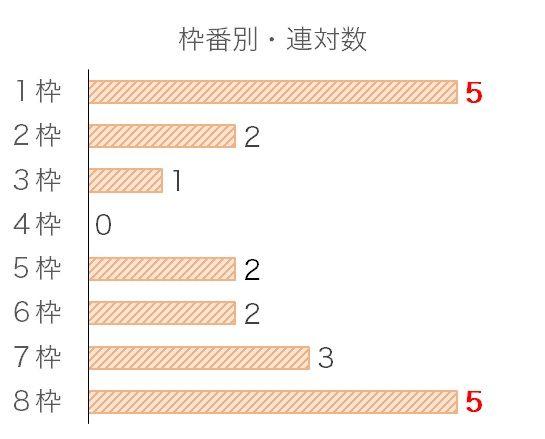 東京スポーツ杯2歳Sのデータ予想・過去10年枠番データ