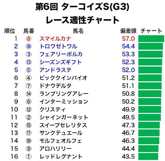 ターコイズSのレース適性予想・適性チャート
