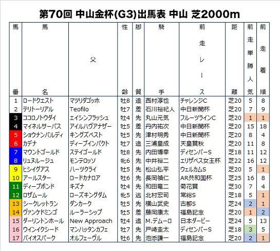 中山金杯のデータ予想・前走成績つき出馬表