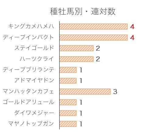 日経新春杯のデータ予想・過去10年血統分析データ