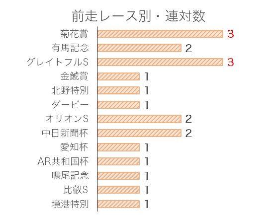 日経新春杯のデータ予想・過去10年前走レース別分析データ