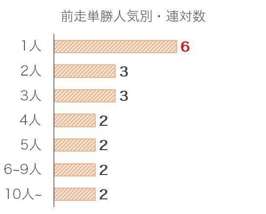 日経新春杯のデータ予想・過去10年前走単勝人気別分析データ