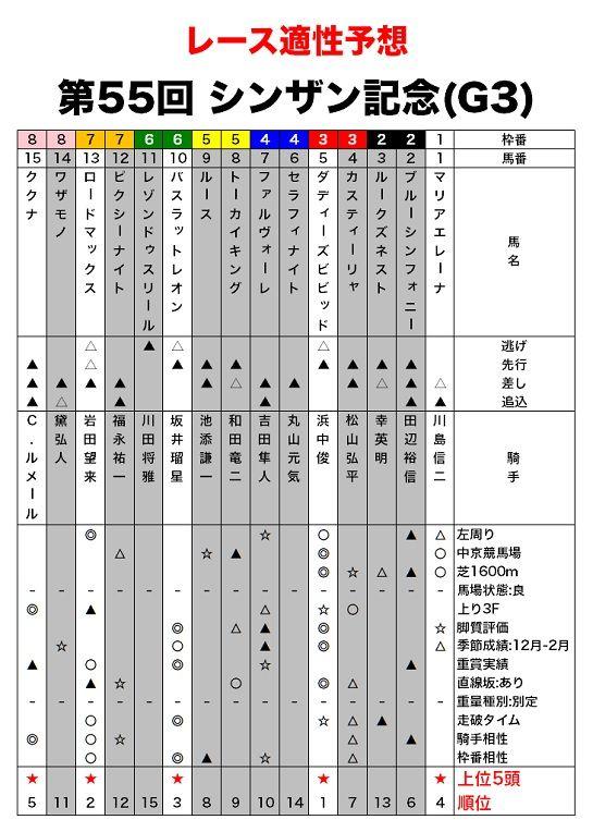シンザン記念のレース適性予想・適性評価