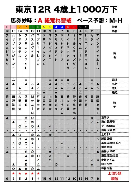 東京12R 4歳上1000万下のレース適性評価