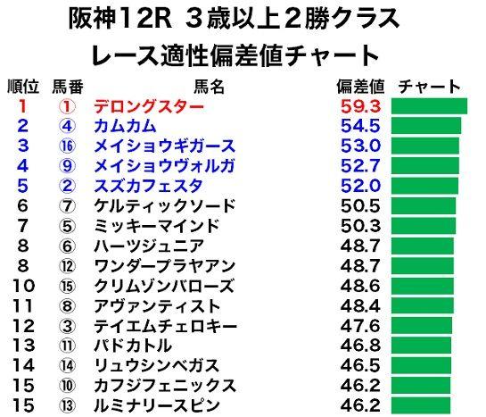 阪神12R 3歳以上2勝クラスのレース適性偏差値チャート