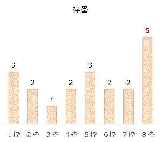 セントウルSの過去10年枠番分析データ