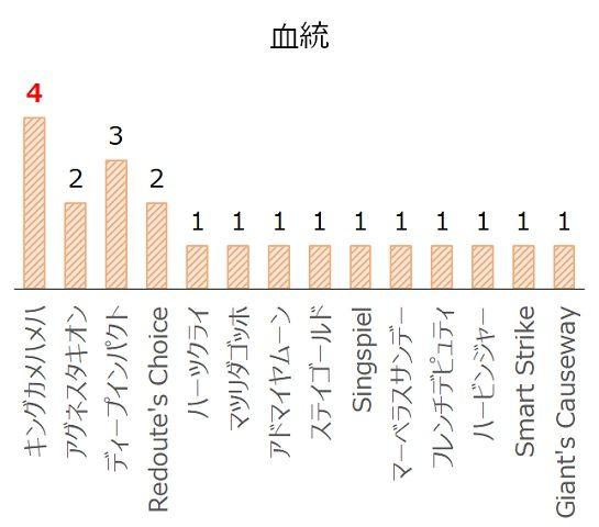 チャレンジCの過去10年血統分析データ