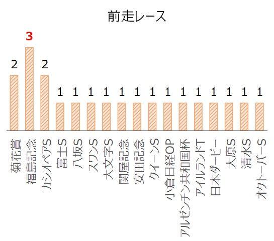 チャレンジCの過去10年前走レース別分析データ