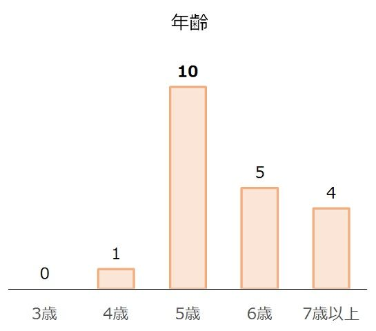 中京記念の過去10年年齢別分析データ