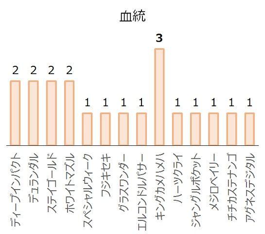 中京記念の過去10年血統分析データ